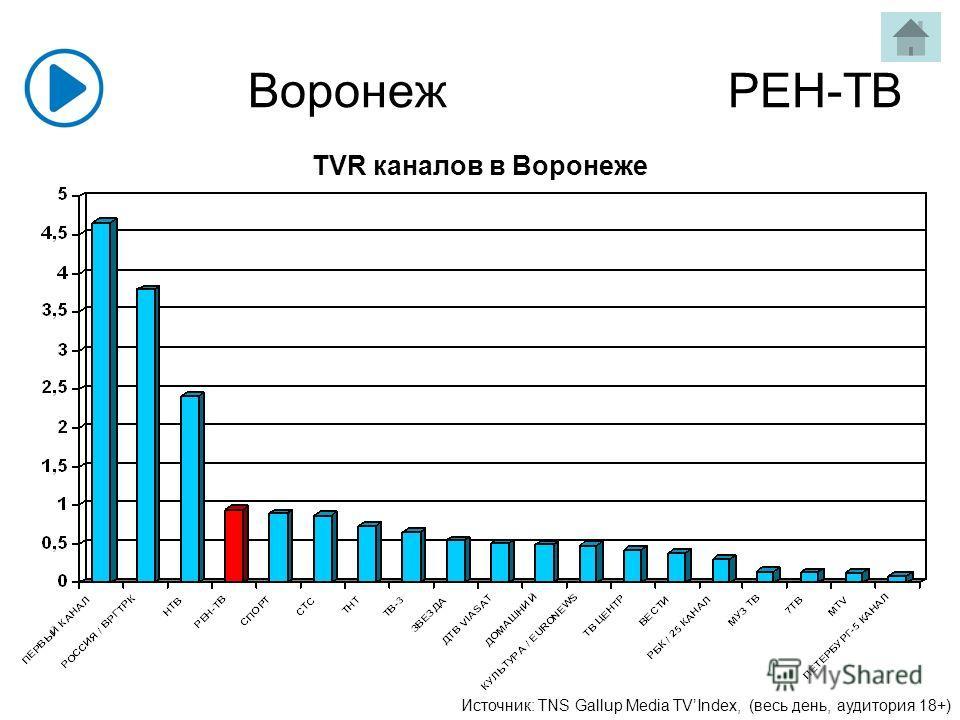 Воронеж РЕН-ТВ Источник: TNS Gallup Media TVIndex, (весь день, аудитория 18+) TVR каналов в Воронеже