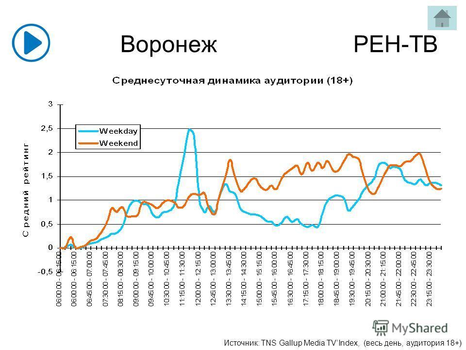 Воронеж РЕН-ТВ Источник: TNS Gallup Media TVIndex, (весь день, аудитория 18+)
