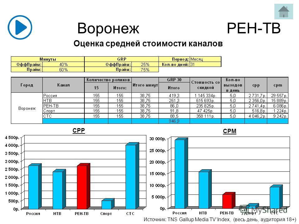 Воронеж РЕН-ТВ Источник: TNS Gallup Media TVIndex, (весь день, аудитория 18+) CPP CPM Оценка средней стоимости каналов