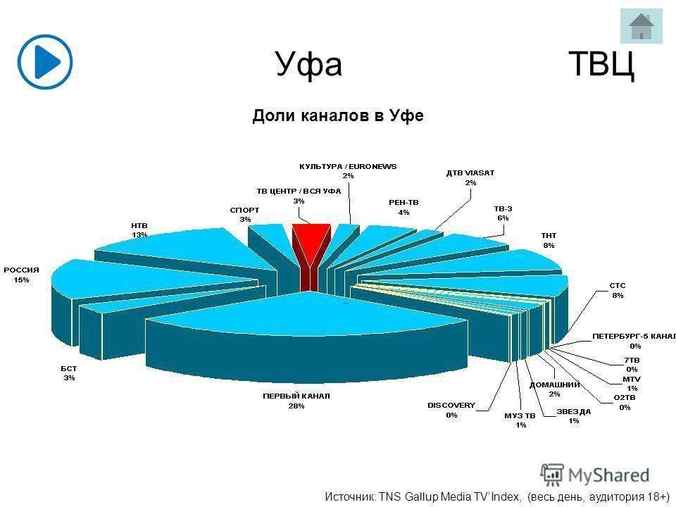 Уфа ТВЦ Доли каналов в Уфе Источник: TNS Gallup Media TVIndex, (весь день, аудитория 18+)