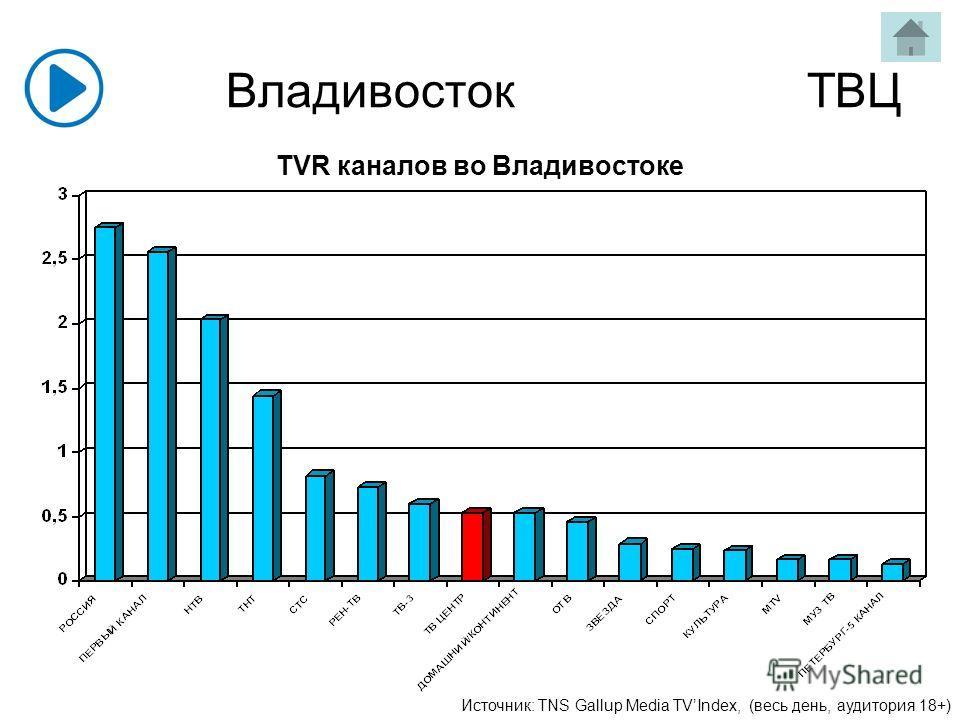 Владивосток ТВЦ Источник: TNS Gallup Media TVIndex, (весь день, аудитория 18+) TVR каналов во Владивостоке