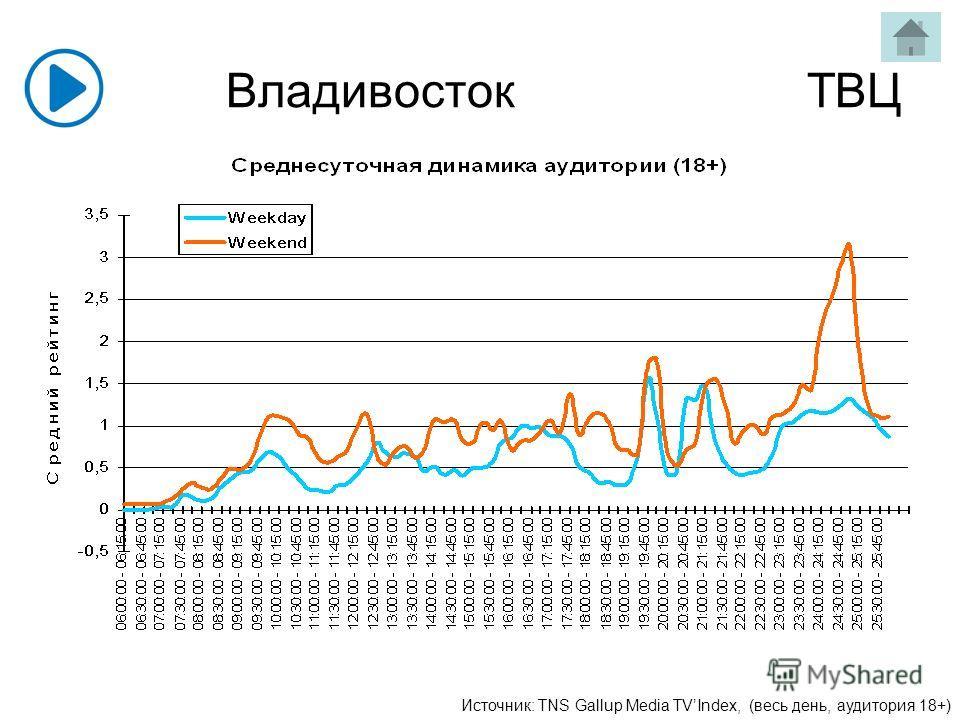 Владивосток ТВЦ Источник: TNS Gallup Media TVIndex, (весь день, аудитория 18+)