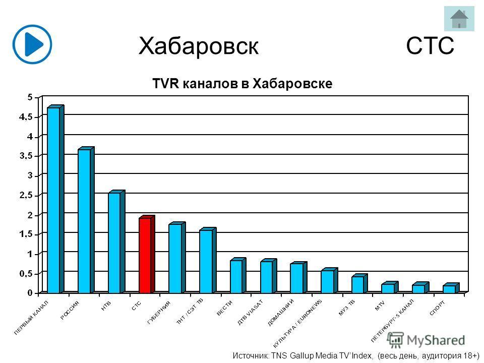 Хабаровск СТС Источник: TNS Gallup Media TVIndex, (весь день, аудитория 18+) TVR каналов в Хабаровске