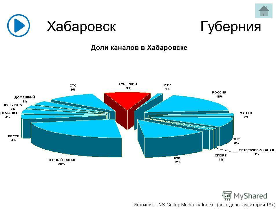 Хабаровск Губерния Доли каналов в Хабаровске Источник: TNS Gallup Media TVIndex, (весь день, аудитория 18+)
