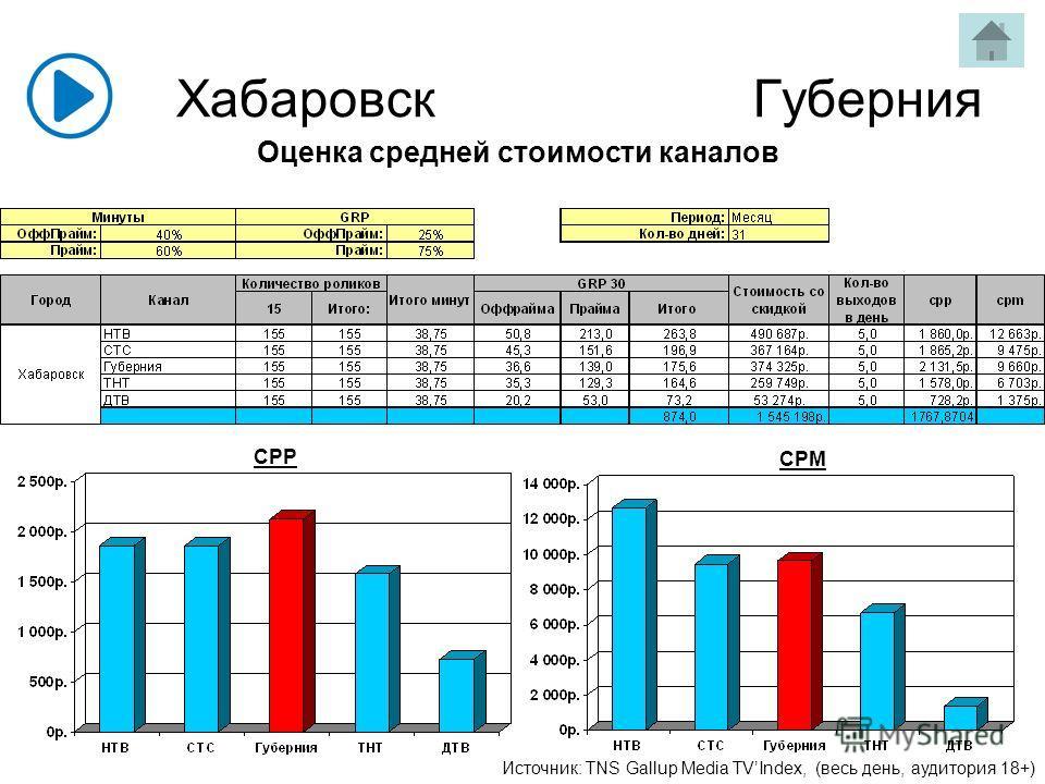 Хабаровск Губерния Источник: TNS Gallup Media TVIndex, (весь день, аудитория 18+) Оценка средней стоимости каналов CPP CPM
