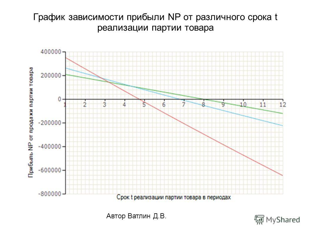 Автор Ватлин Д.В. График зависимости прибыли NP от различного срока t реализации партии товара