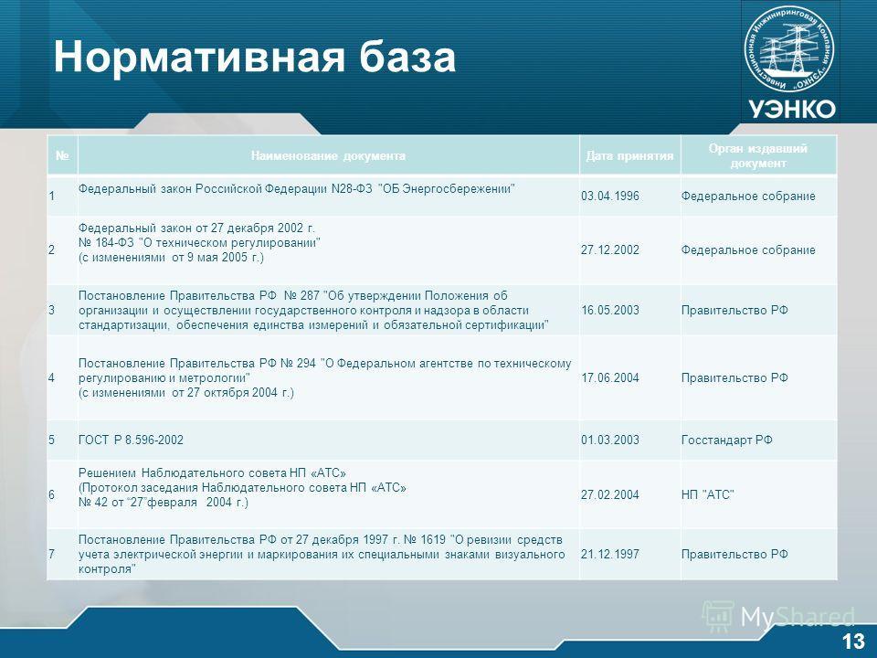 Нормативная база Наименование документаДата принятия Орган издавший документ 1 Федеральный закон Российской Федерации N28-ФЗ