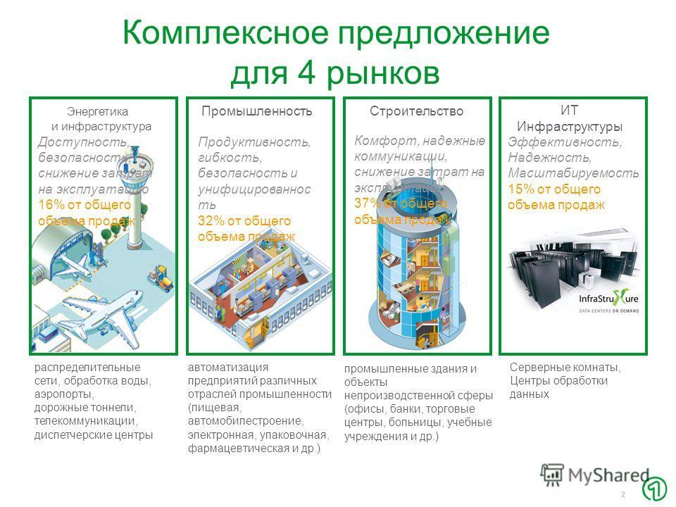 2 Промышленность автоматизация предприятий различных отраслей промышленности (пищевая, автомобилестроение, электронная, упаковочная, фармацевтическая и др.) Продуктивность, гибкость, безопасность и унифицированнос ть 32% от общего объема продаж Компл