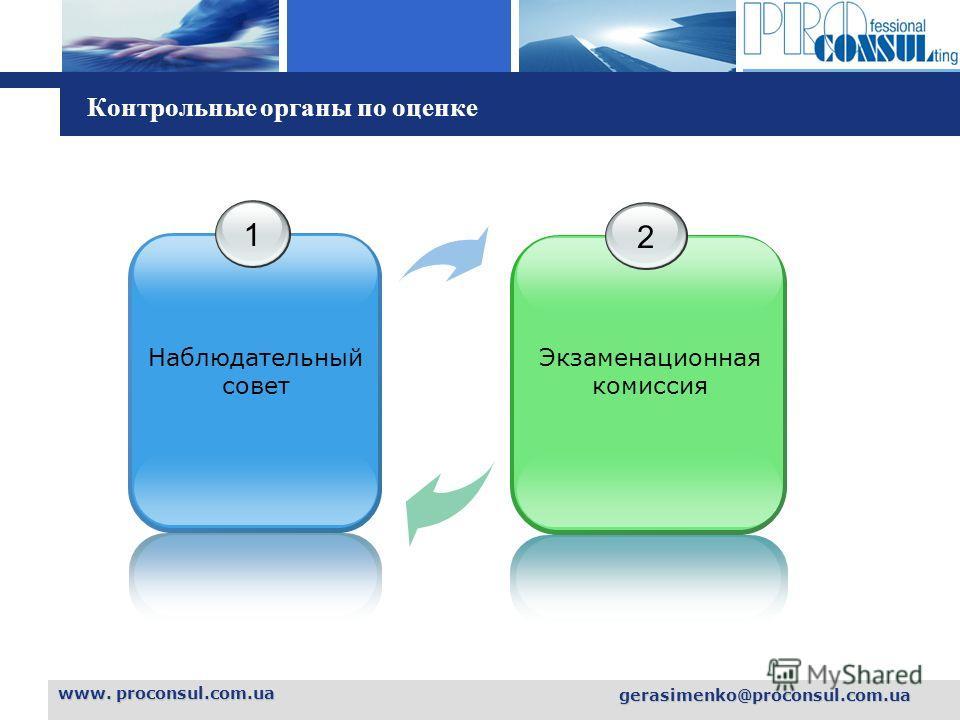 L o g o Контрольные органы по оценке www. proconsul.com.ua gerasimenko@proconsul.com.ua 1 Наблюдательный совет 2 Экзаменационная комиссия