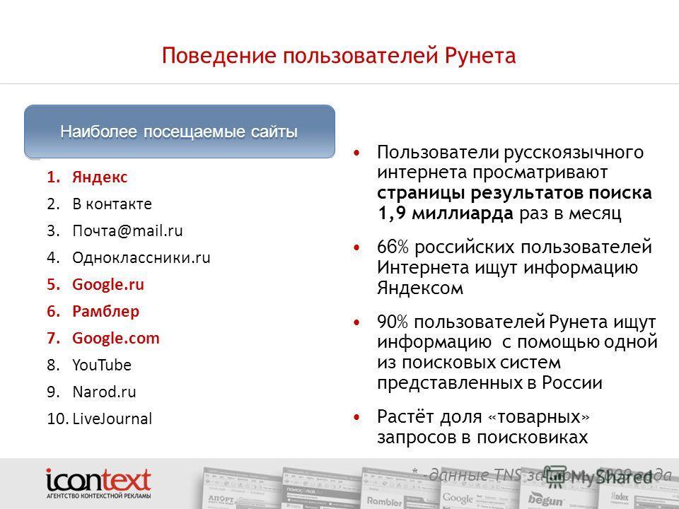 Пользователи русскоязычного интернета просматривают страницы результатов поиска 1,9 миллиарда раз в месяц 6 6 % российских пользователей Интернета ищут информацию Яндексом 90% пользователей Рунета ищут информацию с помощью одной из поисковых систем п