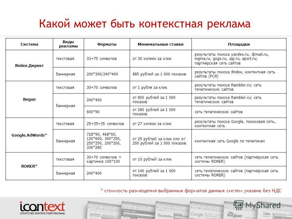 Какой может быть контекстная реклама Система Виды рекламы ФорматыМинимальные ставкиПлощадки Яndex.Директ текстовая33+75 символовот 30 копеек за клик результаты поиска yandex.ru, @mail.ru, nigma.ru, gogo.ru, qip.ru, aport.ru; партнёрская сеть сайтов б