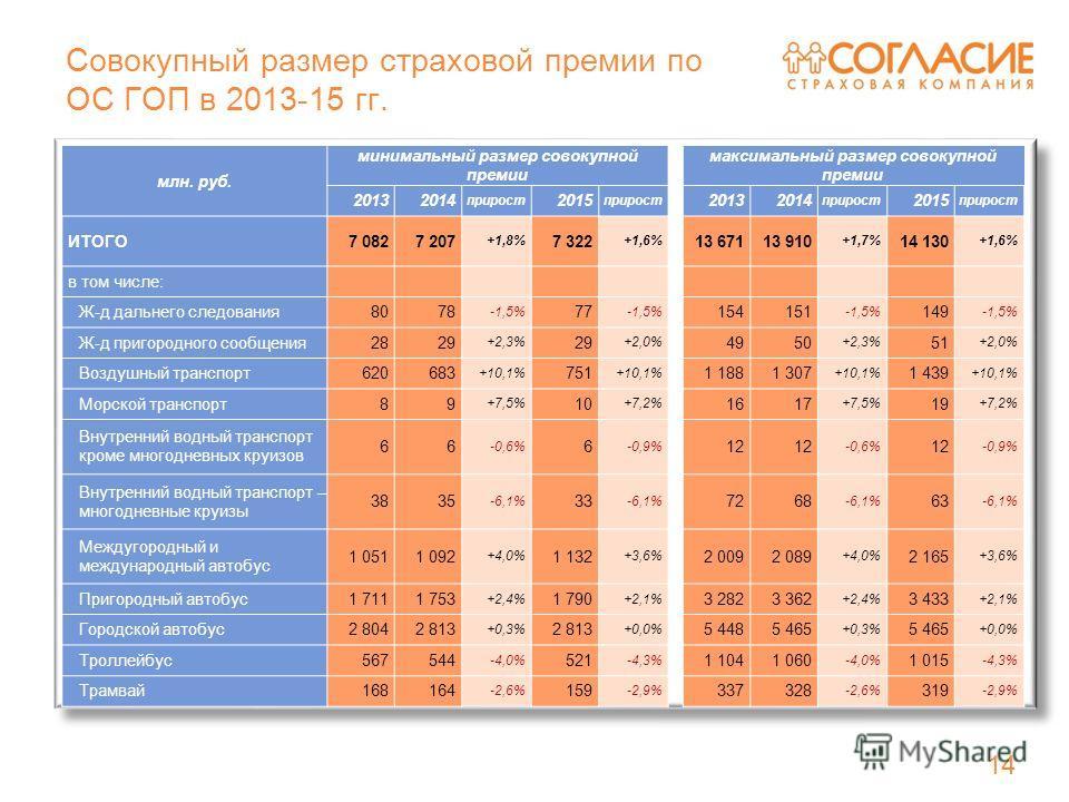 14 Совокупный размер страховой премии по ОС ГОП в 2013-15 гг. 14 млн. руб. минимальный размер совокупной премии максимальный размер совокупной премии 20132014 прирост 2015 прирост 20132014 прирост 2015 прирост ИТОГО7 0827 207 +1,8% 7 322 +1,6% 13 671
