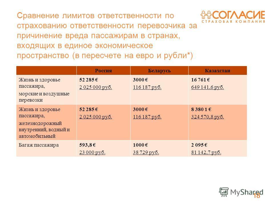 18 Сравнение лимитов ответственности по страхованию ответственности перевозчика за причинение вреда пассажирам в странах, входящих в единое экономическое пространство (в пересчете на евро и рубли*) 18 РоссияБеларусьКазахстан Жизнь и здоровье пассажир