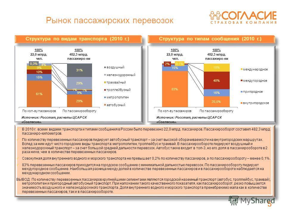 5 Рынок пассажирских перевозок 5 В 2010 г. всеми видами транспорта и типами сообщения в России было перевезено 22,0 млрд. пассажиров. Пассажирооборот составил 482,3 млрд. пассажиро-километров. По количеству перевезенных пассажиров лидирует автобусный