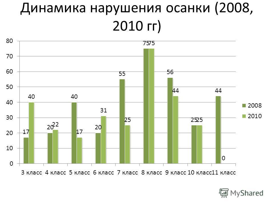 Динамика нарушения осанки (2008, 2010 гг)