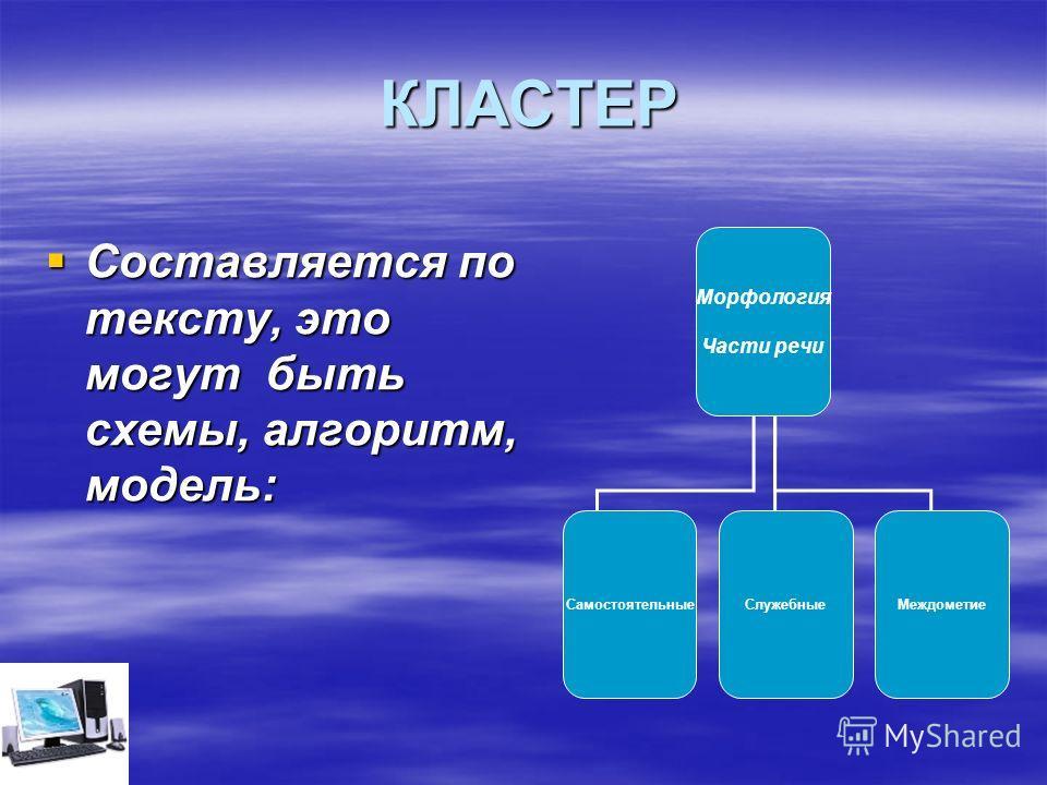 КЛАСТЕР Составляется по тексту, это могут быть схемы, алгоритм, модель: Составляется по тексту, это могут быть схемы, алгоритм, модель: Морфология Части речи СамостоятельныеСлужебныеМеждометие