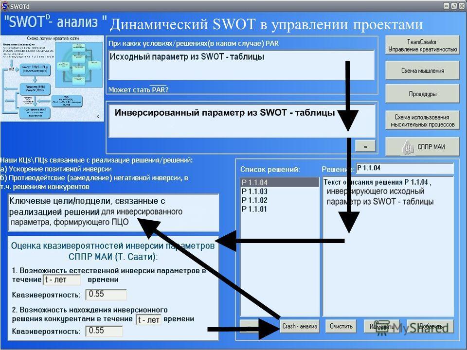 Динамический SWOT в управлении проектами