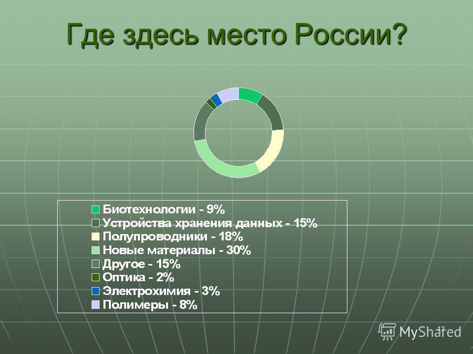 12 Где здесь место России?
