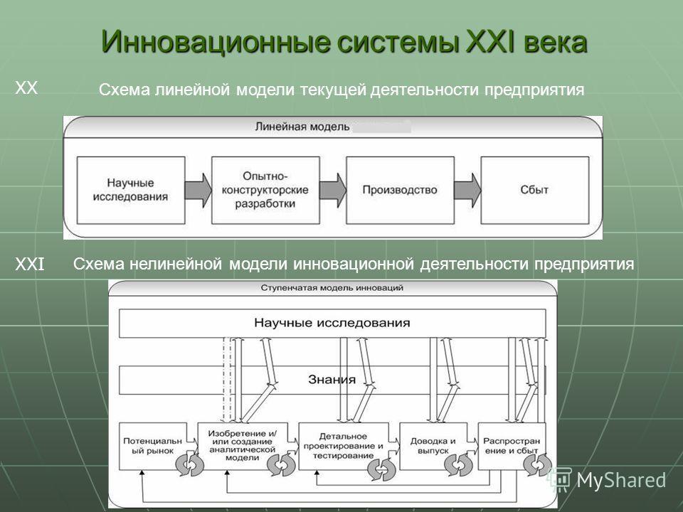 Схема линейной модели текущей деятельности предприятия Схема нелинейной модели инновационной деятельности предприятия Инновационные системы XXI века XX XXI