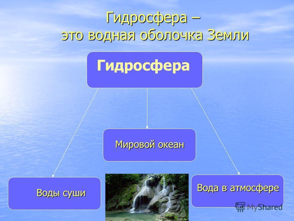 Гидросфера Воды суши Мировой океан Вода в атмосфере Гидросфера – это водная оболочка Земли