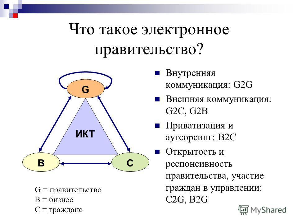 Что такое электронное правительство? Внутренняя коммуникация: G2G Внешняя коммуникация: G2C, G2B Приватизация и аутсорсинг: B2C Открытость и респонсивность правительства, участие граждан в управлении: C2G, B2G G = правительство B = бизнес C = граждан