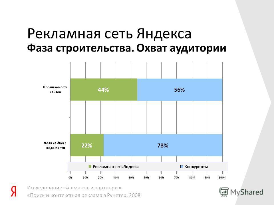 Фаза строительства. Охват аудитории Рекламная сеть Яндекса Исследование «Ашманов и партнеры»: «Поиск и контекстная реклама в Рунете», 2008