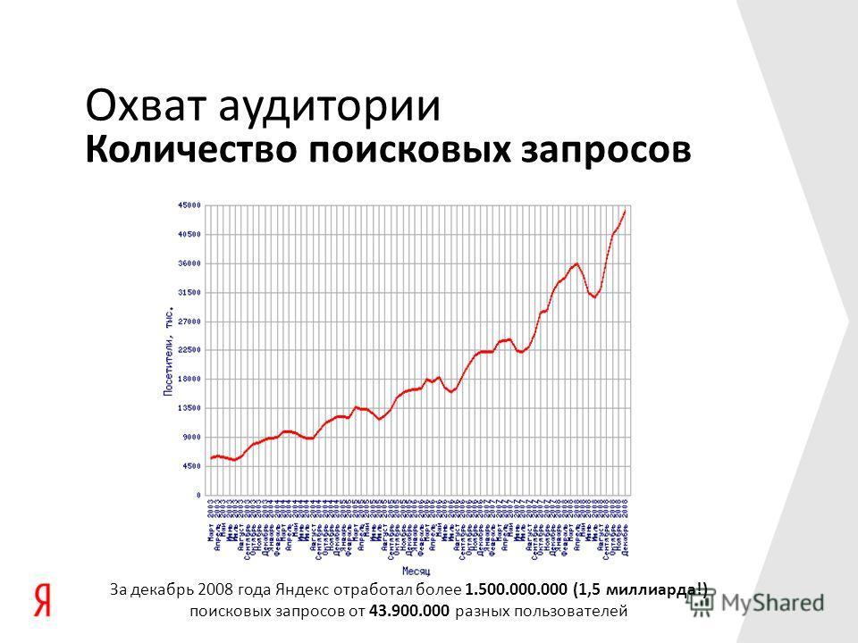 За декабрь 2008 года Яндекс отработал более 1.500.000.000 (1,5 миллиарда!) поисковых запросов от 43.900.000 разных пользователей Охват аудитории Количество поисковых запросов