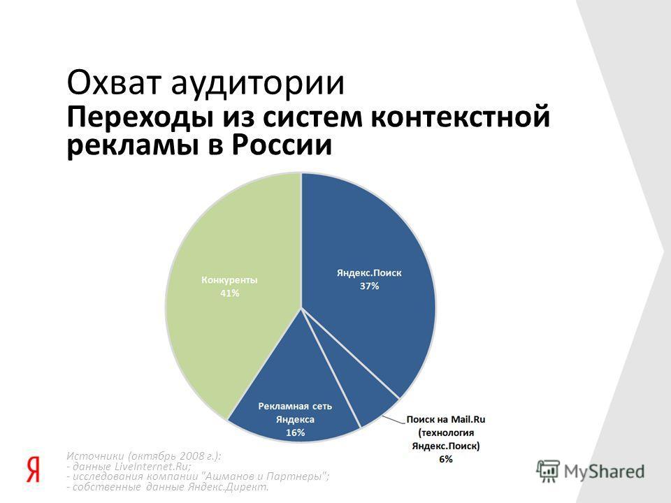 Переходы из систем контекстной рекламы в России Охват аудитории Источники (октябрь 2008 г.): - данные LiveInternet.Ru; - исследования компании Ашманов и Партнеры; - собственные данные Яндекс.Директ.