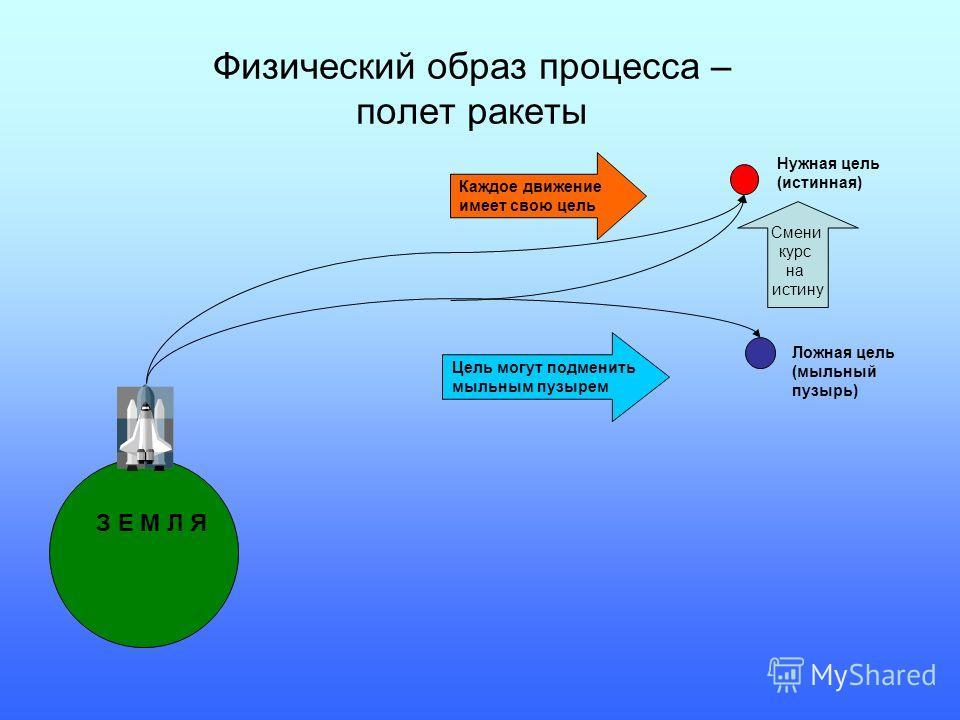 Физический образ процесса – полет ракеты З Е М Л Я Нужная цель (истинная) Каждое движение имеет свою цель Ложная цель (мыльный пузырь) Цель могут подменить мыльным пузырем Смени курс на истину