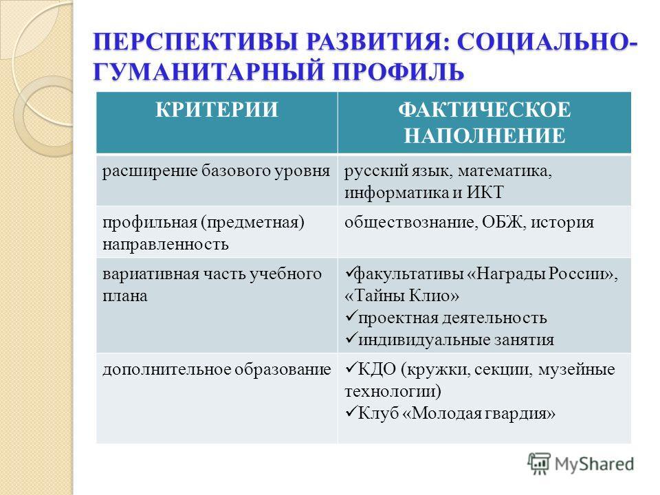 ПЕРСПЕКТИВЫ РАЗВИТИЯ: СОЦИАЛЬНО- ГУМАНИТАРНЫЙ ПРОФИЛЬ КРИТЕРИИФАКТИЧЕСКОЕ НАПОЛНЕНИЕ расширение базового уровнярусский язык, математика, информатика и ИКТ профильная (предметная) направленность обществознание, ОБЖ, история вариативная часть учебного