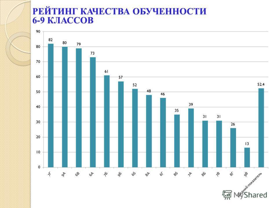 РЕЙТИНГ КАЧЕСТВА ОБУЧЕННОСТИ 6-9 КЛАССОВ
