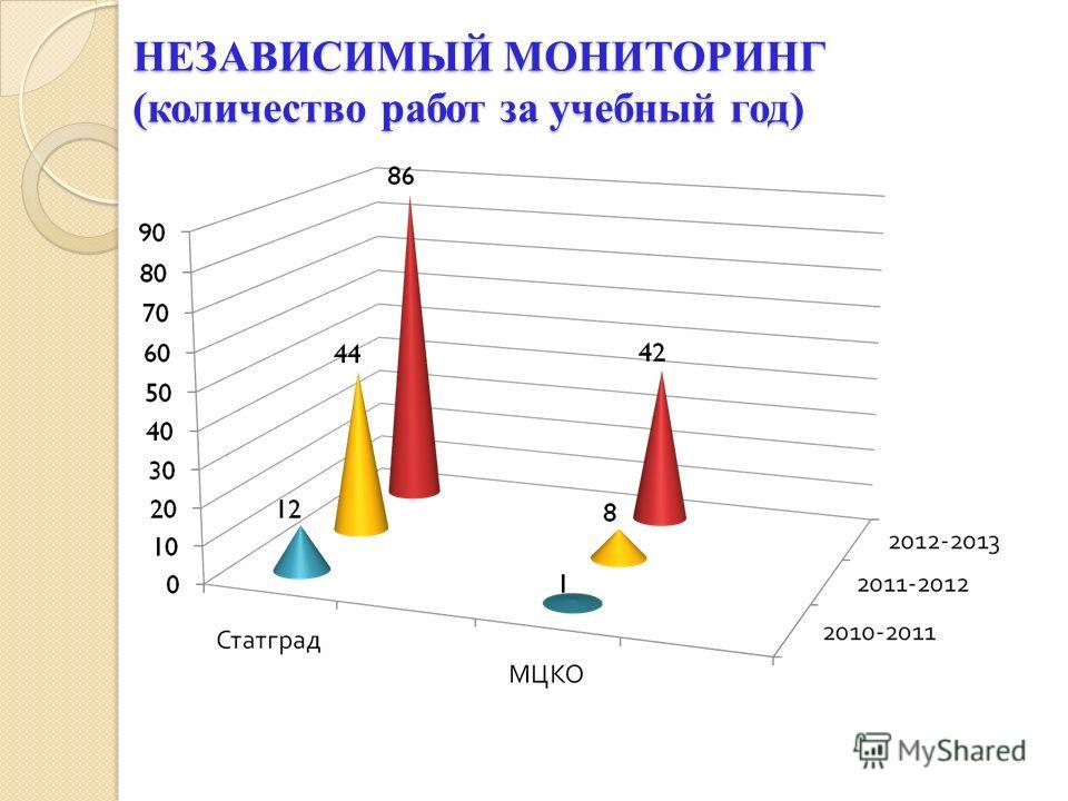 НЕЗАВИСИМЫЙ МОНИТОРИНГ (количество работ за учебный год)