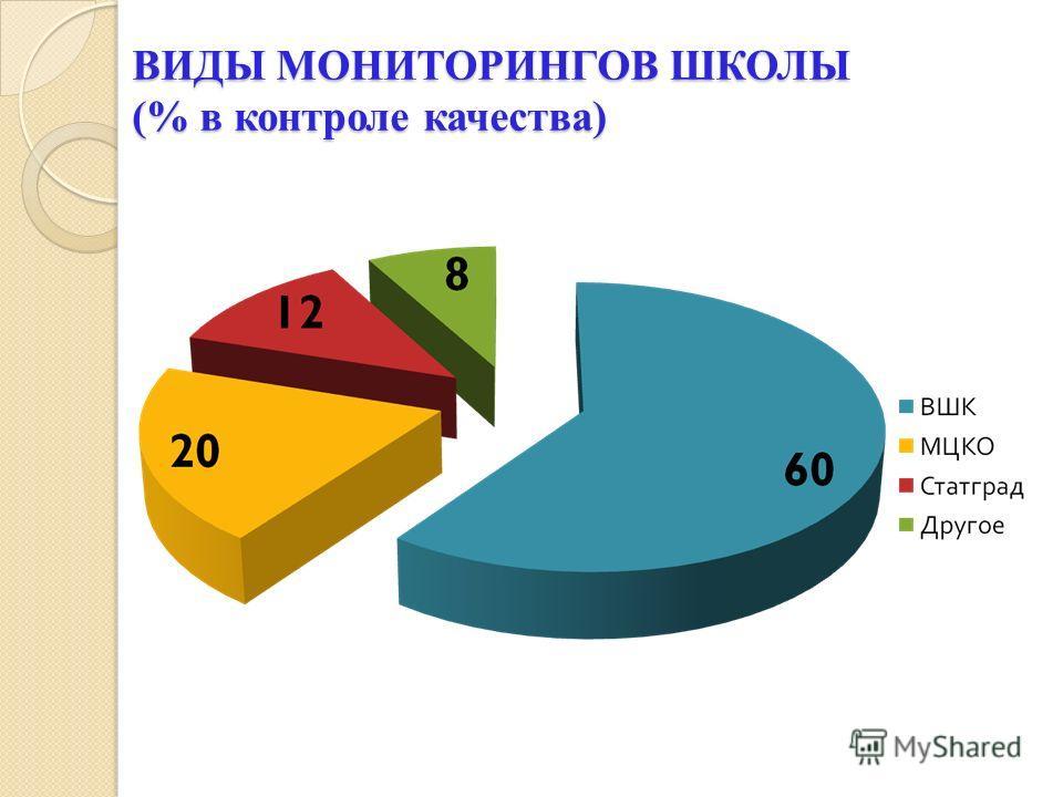 ВИДЫ МОНИТОРИНГОВ ШКОЛЫ (% в контроле качества)