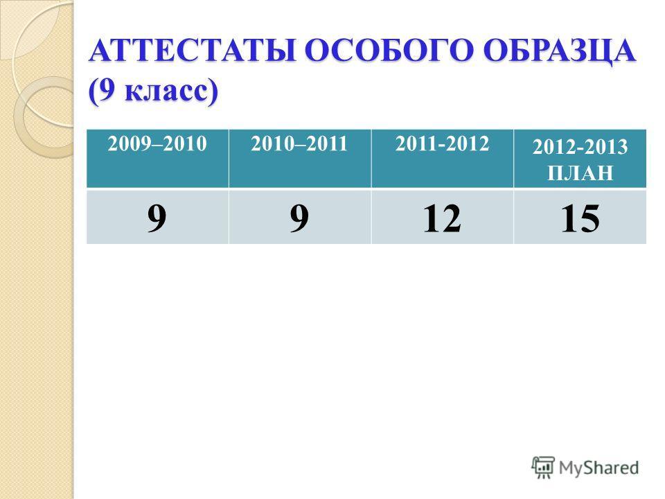 АТТЕСТАТЫ ОСОБОГО ОБРАЗЦА (9 класс) 2009–20102010–20112011-2012 2012-2013 ПЛАН 9912 15