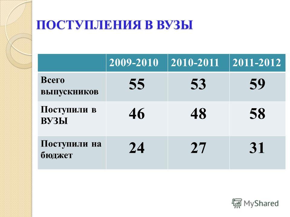 ПОСТУПЛЕНИЯ В ВУЗЫ 2009-20102010-20112011-2012 Всего выпускников 555359 Поступили в ВУЗЫ 464858 Поступили на бюджет 242731