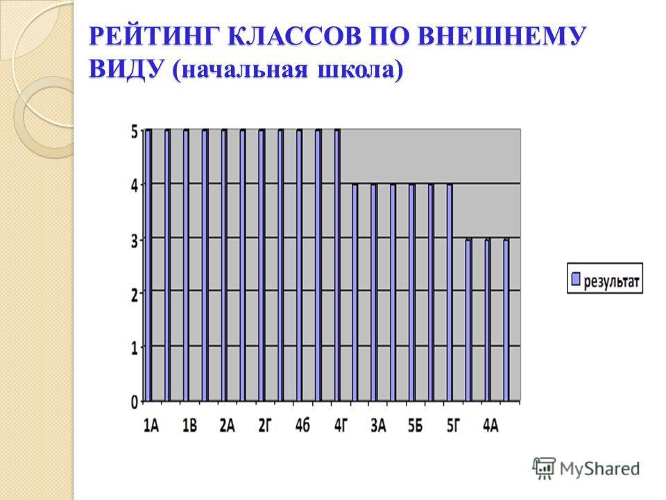 РЕЙТИНГ КЛАССОВ ПО ВНЕШНЕМУ ВИДУ (начальная школа)