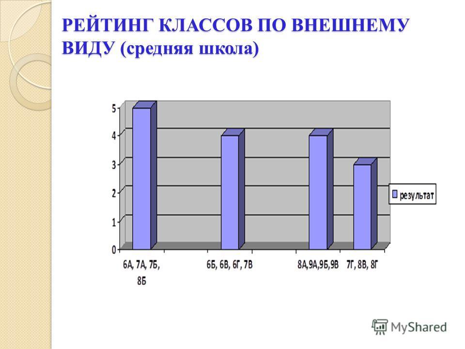 РЕЙТИНГ КЛАССОВ ПО ВНЕШНЕМУ ВИДУ (средняя школа)