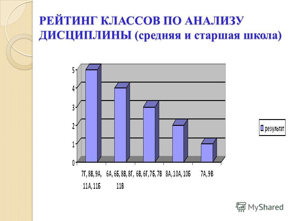 РЕЙТИНГ КЛАССОВ ПО АНАЛИЗУ ДИСЦИПЛИНЫ (средняя и старшая школа)