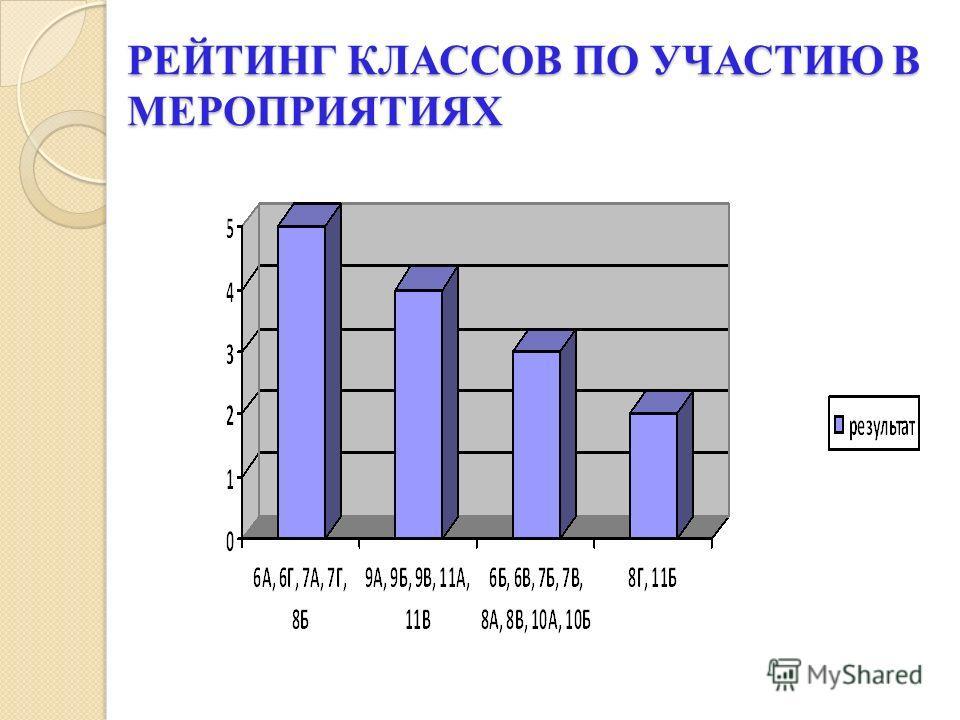 РЕЙТИНГ КЛАССОВ ПО УЧАСТИЮ В МЕРОПРИЯТИЯХ