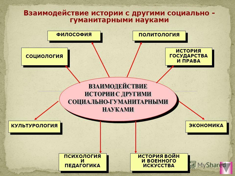 ФИЛОСОФИЯ ПОЛИТОЛОГИЯ СОЦИОЛОГИЯ ИСТОРИЯ ГОСУДАРСТВА И ПРАВА ИСТОРИЯ ГОСУДАРСТВА И ПРАВА КУЛЬТУРОЛОГИЯ ЭКОНОМИКА ПСИХОЛОГИЯ И ПЕДАГОГИКА ПСИХОЛОГИЯ И ПЕДАГОГИКА ИСТОРИЯ ВОЙН И ВОЕННОГО ИСКУССТВА Взаимодействие истории с другими социально - гуманитарн
