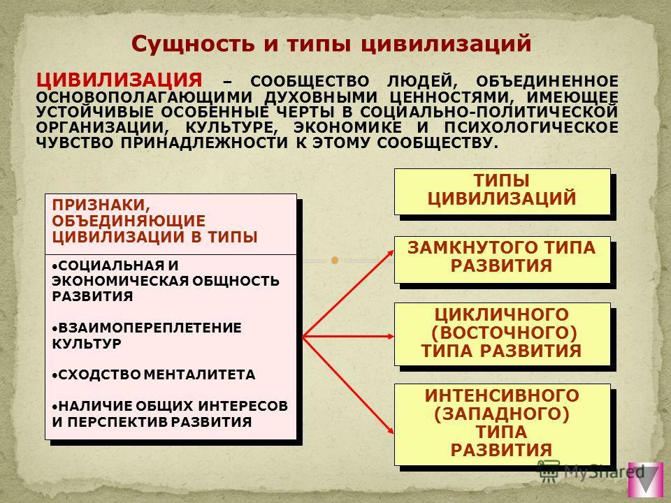 Сущность и типы цивилизаций ЗАМКНУТОГО ТИПА РАЗВИТИЯ ЗАМКНУТОГО ТИПА РАЗВИТИЯ ЦИКЛИЧНОГО (ВОСТОЧНОГО) ТИПА РАЗВИТИЯ ЦИКЛИЧНОГО (ВОСТОЧНОГО) ТИПА РАЗВИТИЯ ИНТЕНСИВНОГО (ЗАПАДНОГО) ТИПА РАЗВИТИЯ ИНТЕНСИВНОГО (ЗАПАДНОГО) ТИПА РАЗВИТИЯ ТИПЫ ЦИВИЛИЗАЦИЙ Т