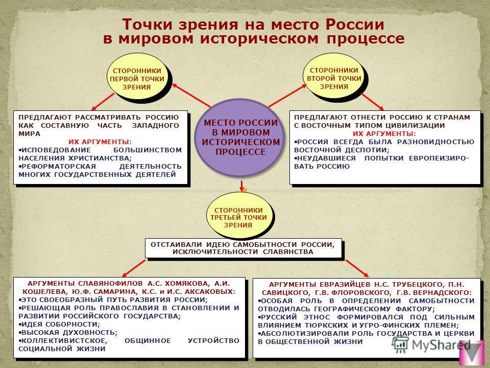 Точки зрения на место России в мировом историческом процессе ПРЕДЛАГАЮТ РАССМАТРИВАТЬ РОССИЮ КАК СОСТАВНУЮ ЧАСТЬ ЗАПАДНОГО МИРА ИХ АРГУМЕНТЫ: ИСПОВЕДОВАНИЕ БОЛЬШИНСТВОМ НАСЕЛЕНИЯ ХРИСТИАНСТВА; РЕФОРМАТОРСКАЯ ДЕЯТЕЛЬНОСТЬ МНОГИХ ГОСУДАРСТВЕННЫХ ДЕЯТЕЛ