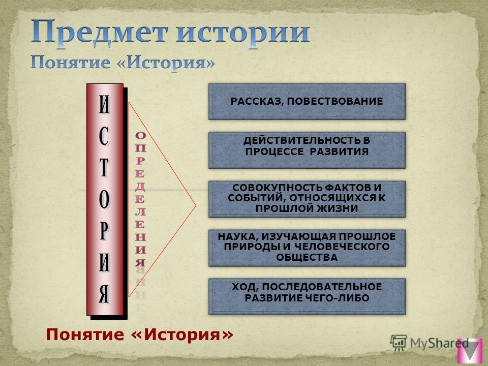 РАССКАЗ, ПОВЕСТВОВАНИЕ ДЕЙСТВИТЕЛЬНОСТЬ В ПРОЦЕССЕ РАЗВИТИЯ СОВОКУПНОСТЬ ФАКТОВ И СОБЫТИЙ, ОТНОСЯЩИХСЯ К ПРОШЛОЙ ЖИЗНИ НАУКА, ИЗУЧАЮЩАЯ ПРОШЛОЕ ПРИРОДЫ И ЧЕЛОВЕЧЕСКОГО ОБЩЕСТВА ХОД, ПОСЛЕДОВАТЕЛЬНОЕ РАЗВИТИЕ ЧЕГО-ЛИБО Понятие «История»