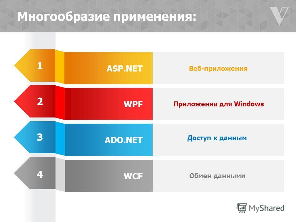 ASP.NET WPF ADO.NET WCF Веб-приложения Приложения для Windows Доступ к данным Обмен данными Многообразие применения: 1 2 3 4