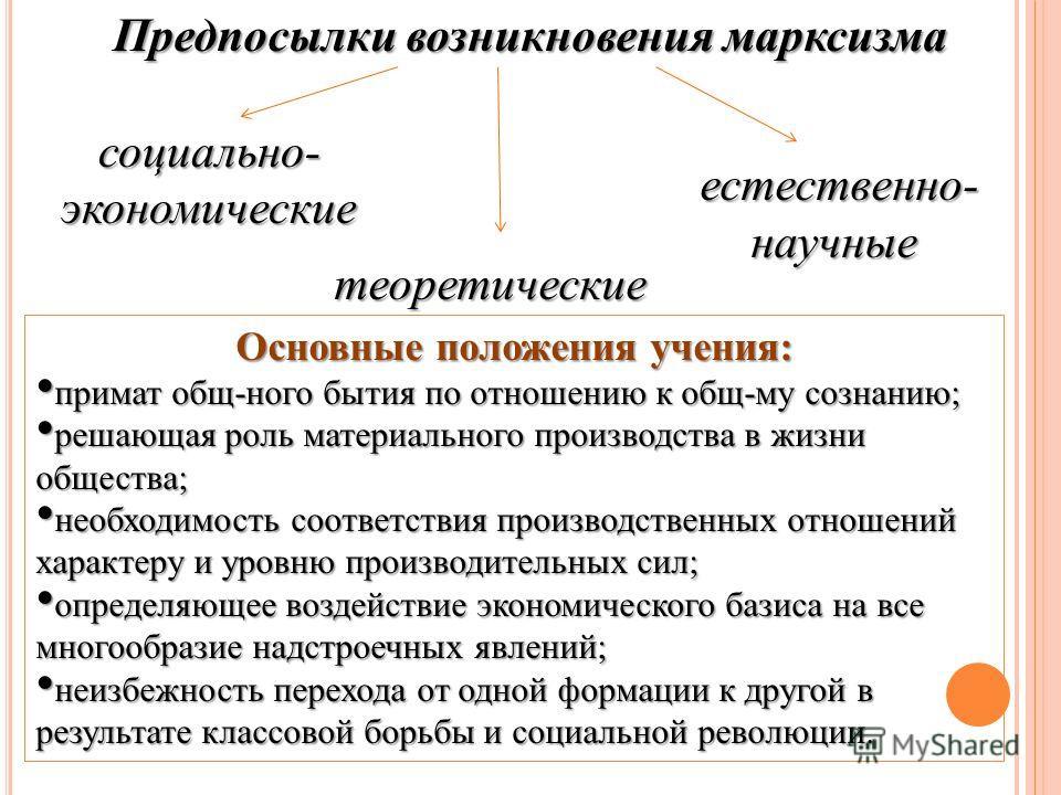 Предпосылки возникновения марксизма теоретические естественно-научные социально-экономические Основные положения учения: примат общ-ного бытия по отношению к общ-му сознанию; примат общ-ного бытия по отношению к общ-му сознанию; решающая роль материа
