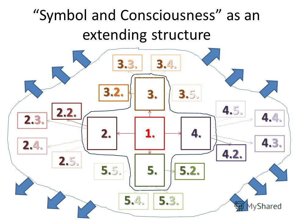 Symbol and Consciousness as an extending structure 1. 4.5. 2. 3. 4. 5. 2.5. 2.4. 2.3. 2.2. 4.2. 3.2. 3.3. 3.4. 3.5. 5.5. 4.4. 4.3. 5.4. 5.2. 5.3.