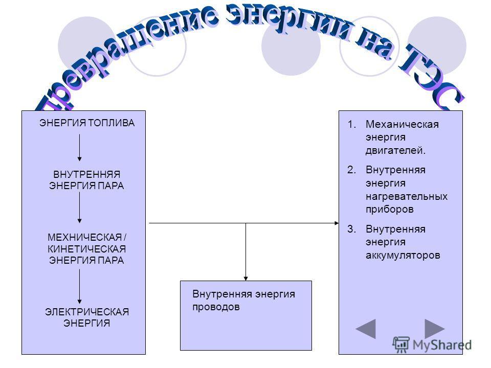 ЭНЕРГИЯ ТОПЛИВА ВНУТРЕННЯЯ ЭНЕРГИЯ ПАРА МЕХНИЧЕСКАЯ / КИНЕТИЧЕСКАЯ ЭНЕРГИЯ ПАРА ЭЛЕКТРИЧЕСКАЯ ЭНЕРГИЯ 1.Механическая энергия двигателей. 2.Внутренняя энергия нагревательных приборов 3.Внутренняя энергия аккумуляторов Внутренняя энергия проводов