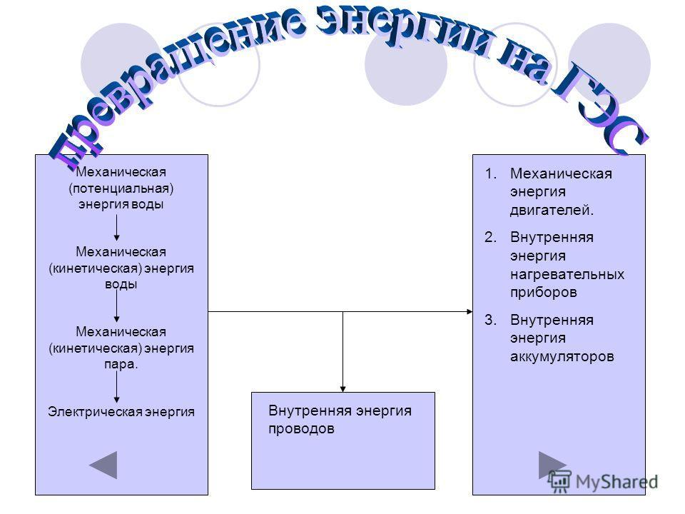 Механическая (потенциальная) энергия воды Механическая (кинетическая) энергия воды Механическая (кинетическая) энергия пара. Электрическая энергия 1.Механическая энергия двигателей. 2.Внутренняя энергия нагревательных приборов 3.Внутренняя энергия ак