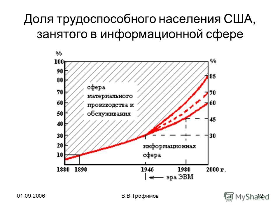 01.09.2006В.В.Трофимов12 Доля трудоспособного населения США, занятого в информационной сфере