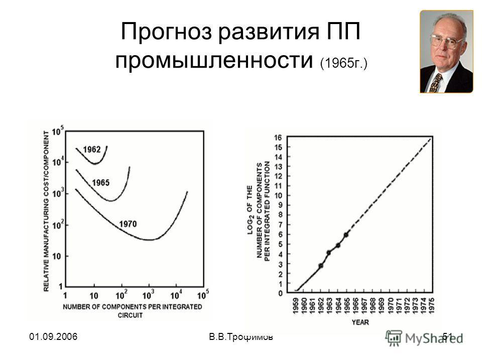 01.09.2006В.В.Трофимов51 Прогноз развития ПП промышленности (1965г.)